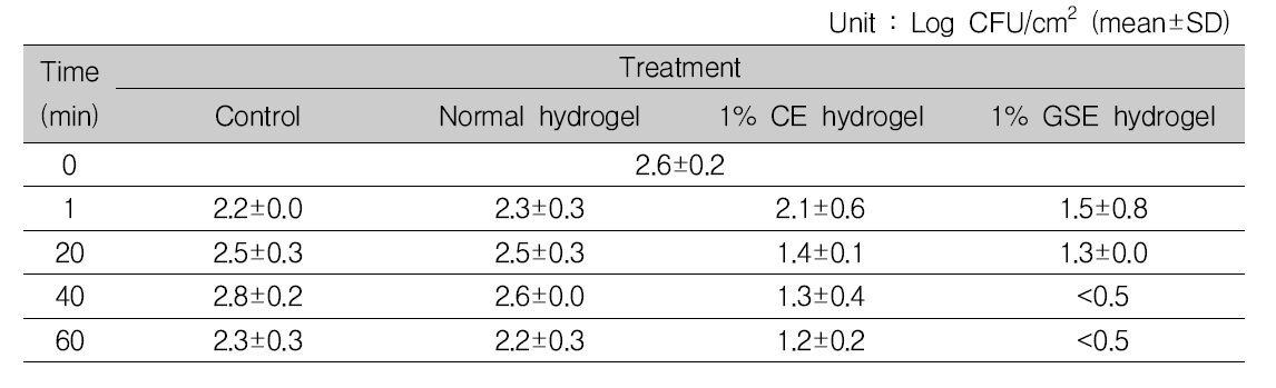 식육의 냉장(4℃) 보관 시, 1% 항균 하이드로겔에 의한 Escherichia coli 항균 효과