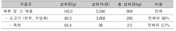 육류 섭취량 분포 (국민영양통계, 2016)