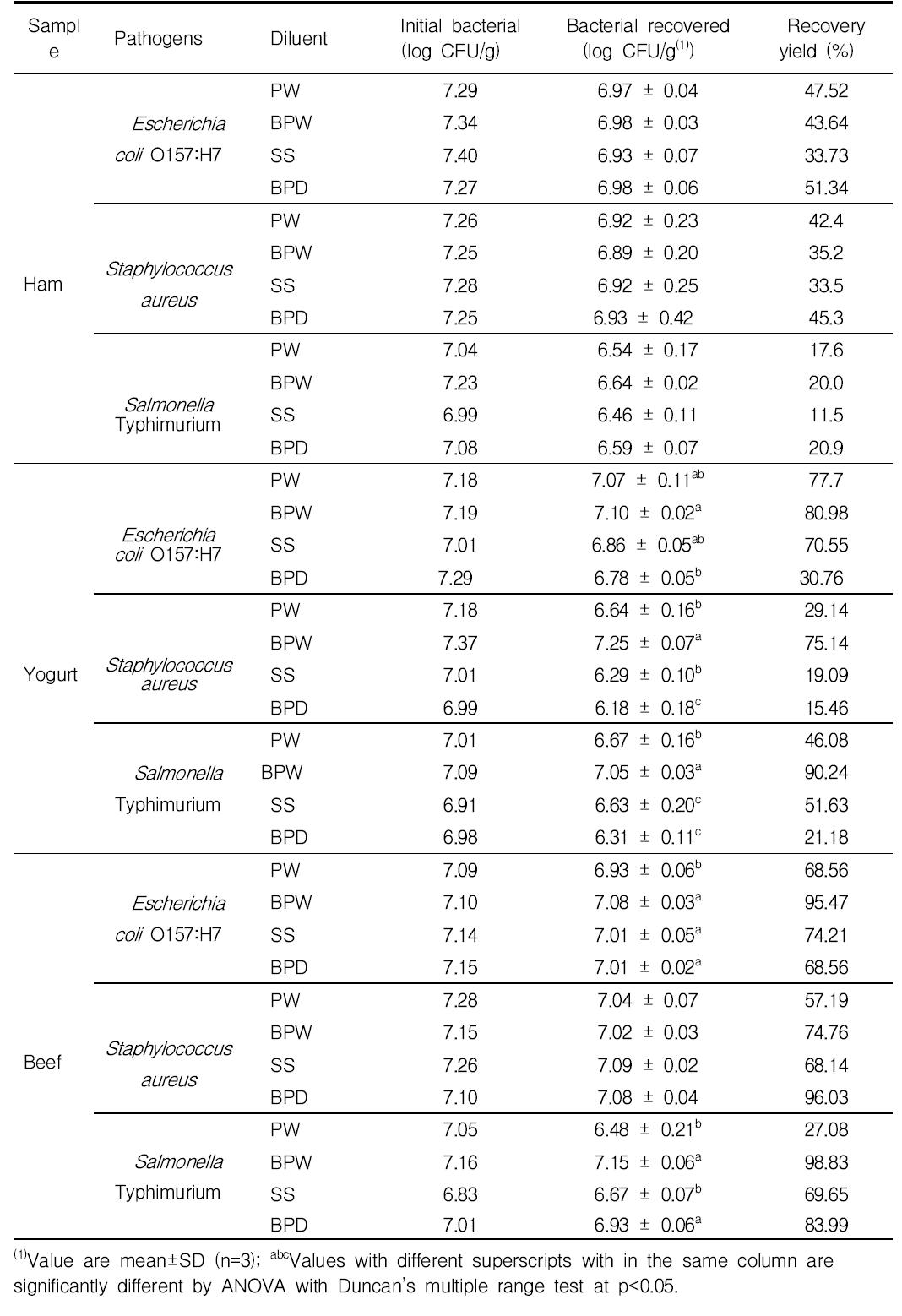 축산식품에서 전처리용액에 따른 식중독균 회수율
