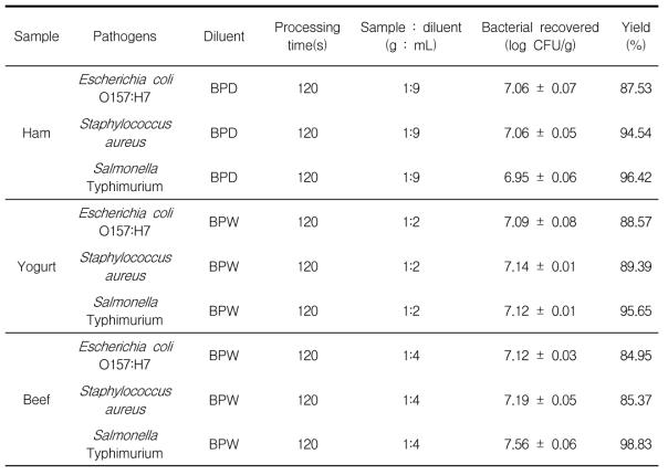 최적 전처리 조건에서의 식중독균 3종 회수율