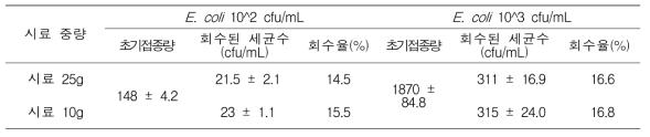 시료 중량에 따른 식중독균 회수율