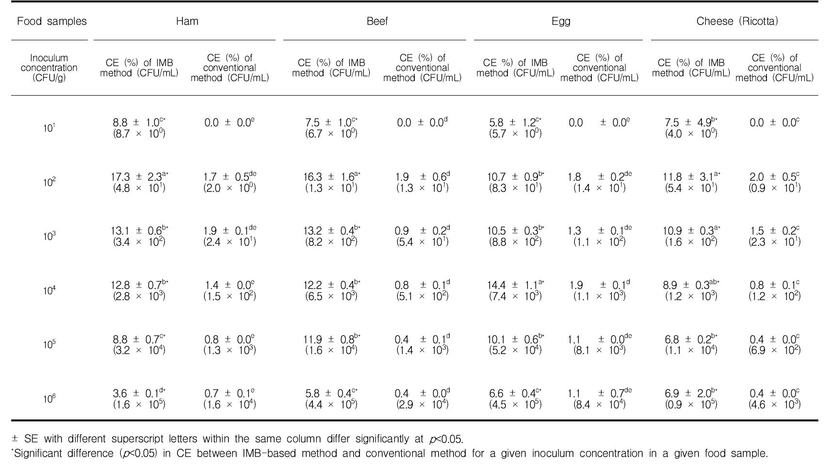 면역자성입자를 활용한 햄, 소고기, 계란, 치즈에서 E. coli O157:H7의 회수율