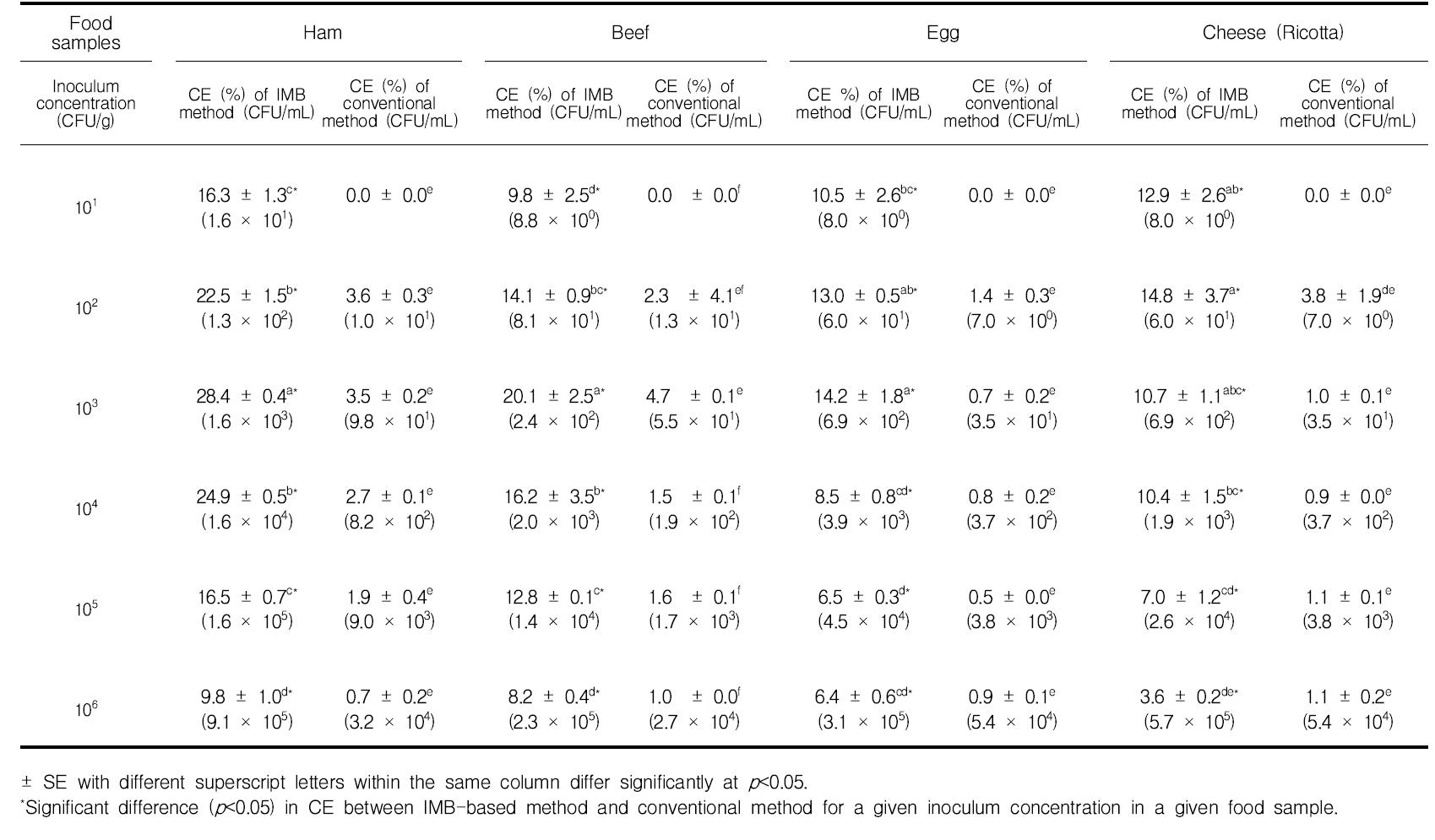 면역자성입자를 활용한 햄, 소고기, 계란, 치즈에서 S. aureus의 회수율