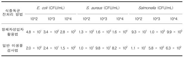 햄에서 일반미생물 검사법과 자성입자 활용법의 회수율 비교