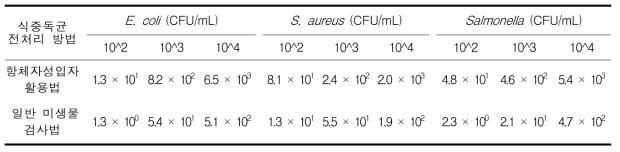 소고기에서 일반미생물 검사법과 자성입자 활용법의 회수율 비교