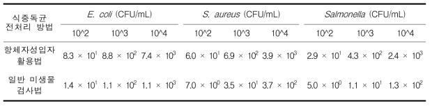 계란에서 일반미생물 검사법과 자성입자 활용법의 회수율 비교