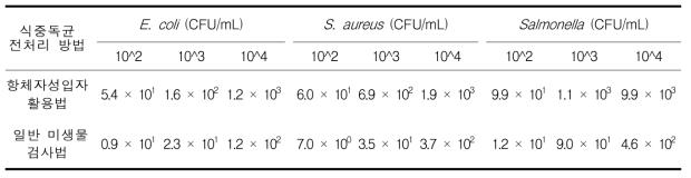 치즈에서 일반미생물 검사법과 자성입자 활용법의 회수율 비교