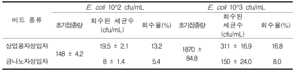 상업용 자성입자와 기존 자성입자의 식중독균 분리능 비교