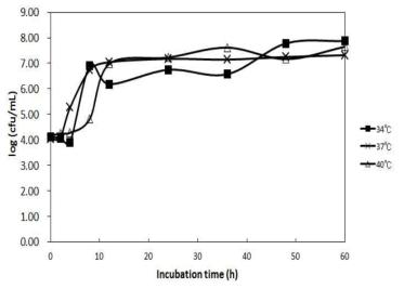 Bacillus tequilensis HD15의 배양 온도에 따른 생육특성