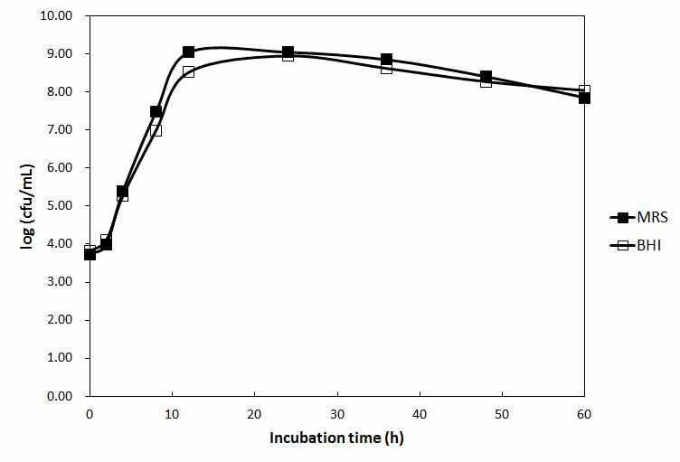 Lactococcus lactis subsp. lactis KCCM40104의 배지 조성에 따른 생육특성