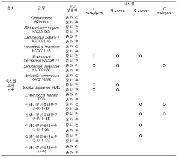 박테리오신 생산 후보균주의 항균 특성 및 항균 스펙트럼