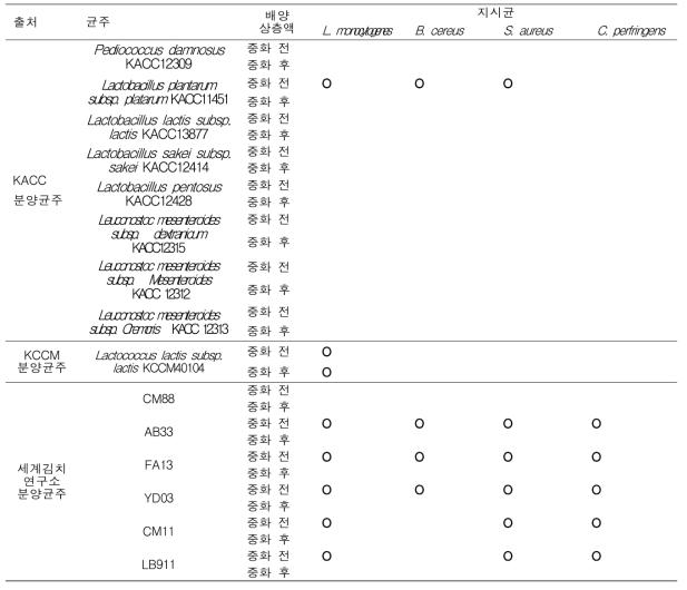 박테리오신 생산 후보균주의 항균 특성 및 항균 스펙트럼(Continued)