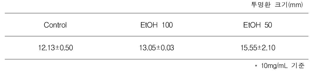 에탄올 처리조건에 따른 동결건조물의 항균력 비교
