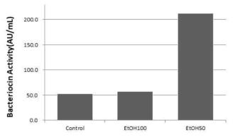 에탄올 처리조건에 따른 박테리오신 활성 비교