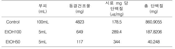 에탄올 처리조건에 따른 단백질 농도