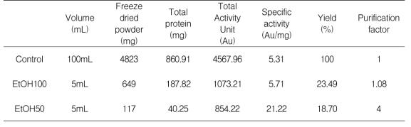 에탄올 처리조건에 따른 항균물질 정제도
