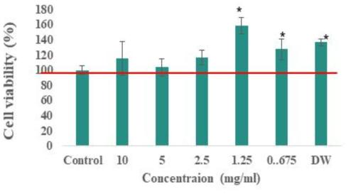 Lactococcus 종 선발균주 유래 박테리오신의 세포독성 평가