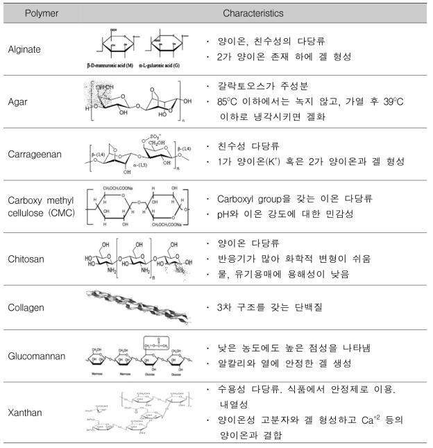 다양한 중합체의 특성