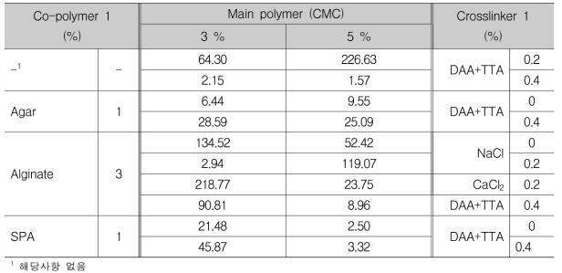 Crboxymethyl cellulose (CMC) 하이드로겔의 강도