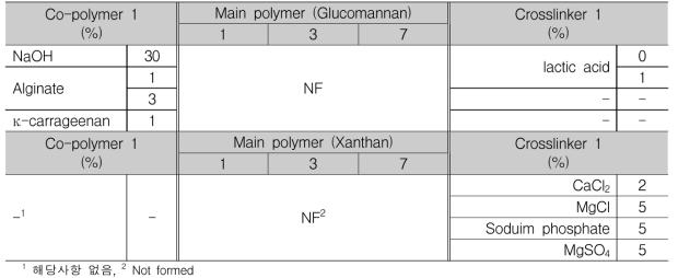 Xanthan과 glucomannan 하이드로겔의 제조