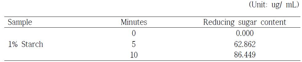 당화시간에 따른 환원당 생성량