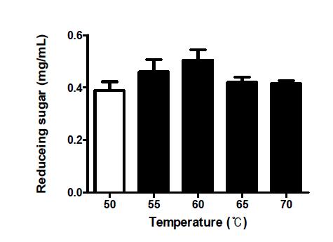 당화온도에 따른 귀리 당화액의 환원당 함량