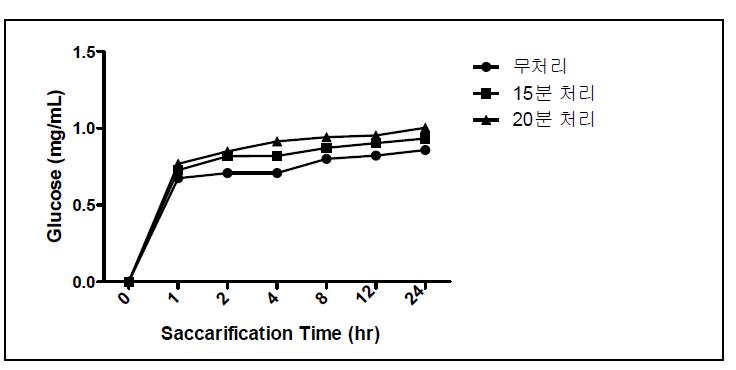 전처리를 달리한 귀리분말의 glucose 생성량