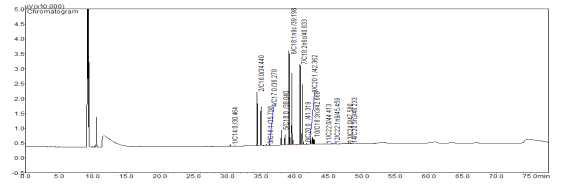 무처리 귀리분말의 gas chromatogram