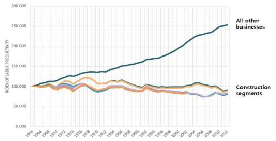 Construction Labor Productivity, 1964-2012 based on various deflators vs. Productivity for Nonfarm industries. Source: Census Bureau, BLS