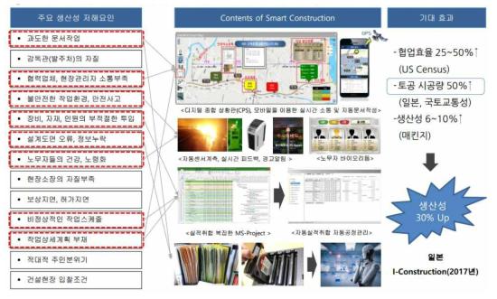 건설 생산성 저해요인 국내 7대 건설사 설문조사 (출처: 한국건설관리학회, 2011)