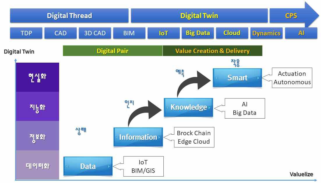 디지털 트윈의 중장기 Roadmap