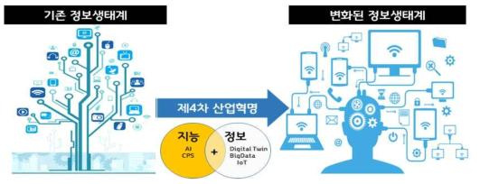 미래 사회 정보 인프라 패러다임 변화 전망