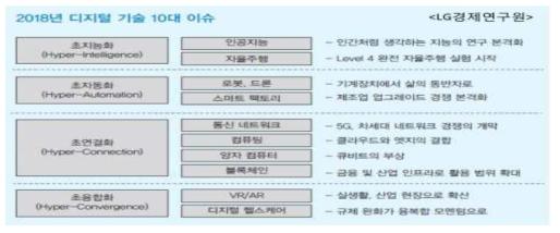 2018년 디지털 기술 10대 이슈(LG 경제연구원, 2017)