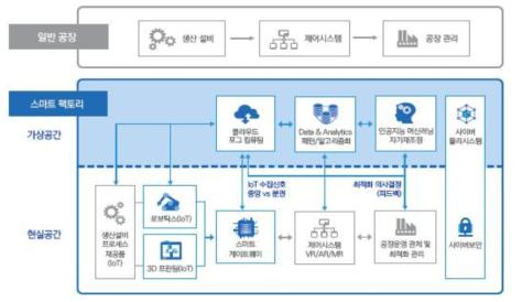 디지털 트윈 기반 스마트 팩토리 개념도(삼정KPMG, 2018)