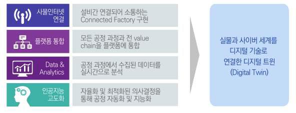 디지털 트윈을 지향하는 CPS 핵심 기술(삼정KPMG, 2018)