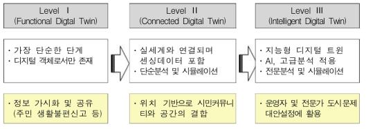 디지털 트윈 단계별 정의(가트너 리서치)