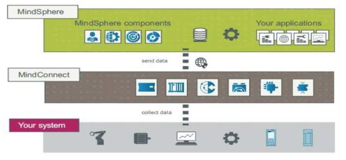지멘스 마인드스피어 IoT 운영 시스템 개념도(Siemens, 2018)