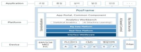 포스코 PosFrame 구성도(포스코, 2018)