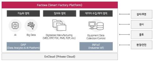 LG CNS FACTOVA 구조 및 적용 기술(LG CNS, 2018)