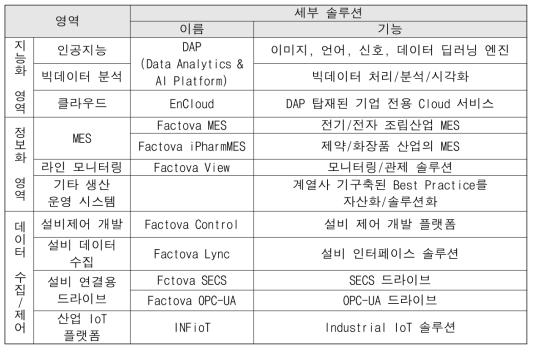 FACTOVA 제공 솔루션(LG CNS, 2018)