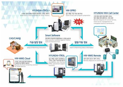 현대위아 iRis 소프트웨어 개략도(현대위아, 2018)