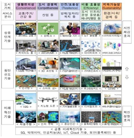 도시 발전과 기술 수준을 고려한 기술 융복합(대통령직속4차산업혁명위원회, 2018)