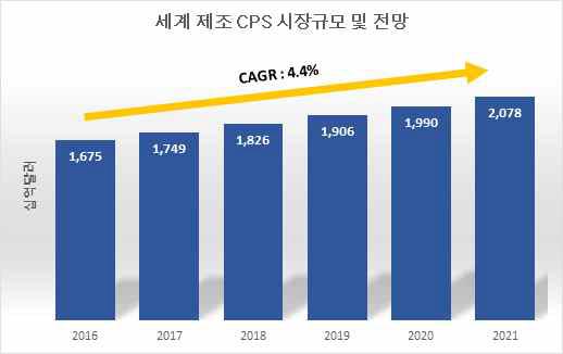 세계 제조 CPS 시장규모 및 전망(삼정KPMG, 2017)
