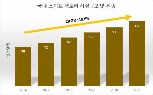 국내 스마트 팩토리 시장규모 및 전망 삼정KPMG, 2017)