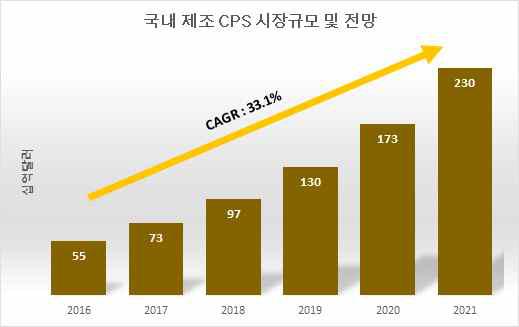 국내 제조 CPS 시장규모 및 전망(삼정KPMG, 2017)