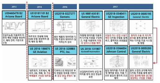 좁은 의미의 디지털 트윈 미국 특허 동향