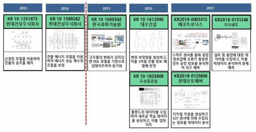 좁은 의미의 디지털 트윈 한국 특허 동향
