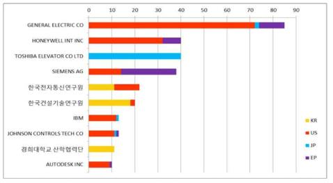 국내외 디지털 트윈 특허 출원 주요 기업/기관