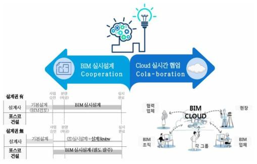 포스코 E&C, BIM Cloud 기반 실시간 협업체계 개념도
