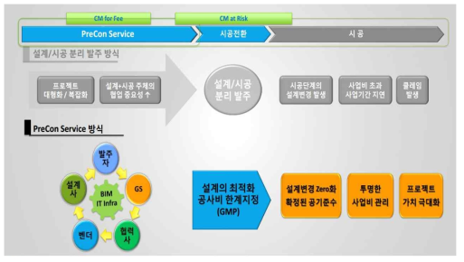GS건설의 PreCon 서비스 체계
